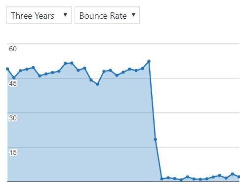 Drop in bounce rate after rebranding exercise